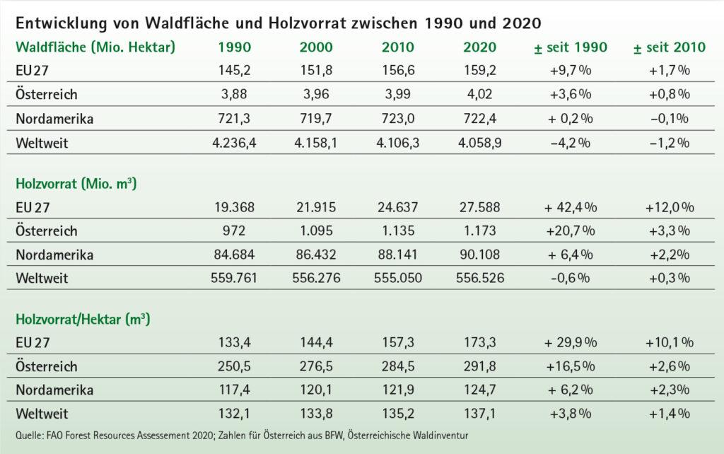 Mit stetig steigenden Waldflächen und Holzvorräten ist Österreich und die gesamte EU weltweites Vorbild für eine aktive und nachhaltige Waldbewirtschaftung.